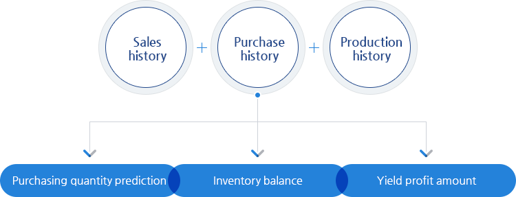 To manage inventory well