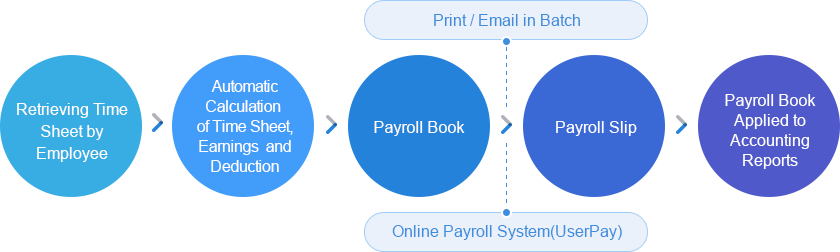 Easy to Send Payroll Slip by Individual